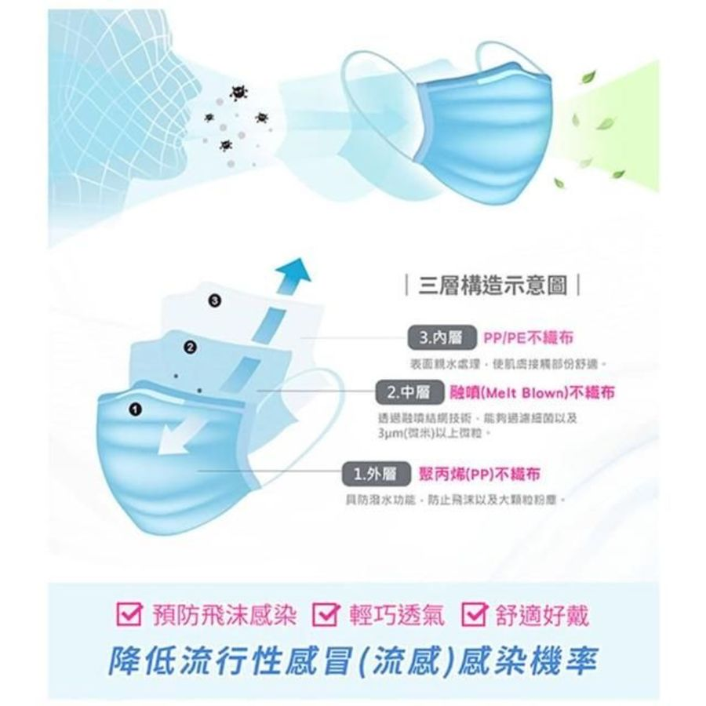 3M 7660C醫用口罩散裝50入(藍):兒童/成人